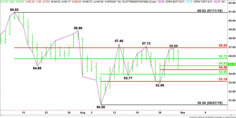 Daily October WTI Crude Oil