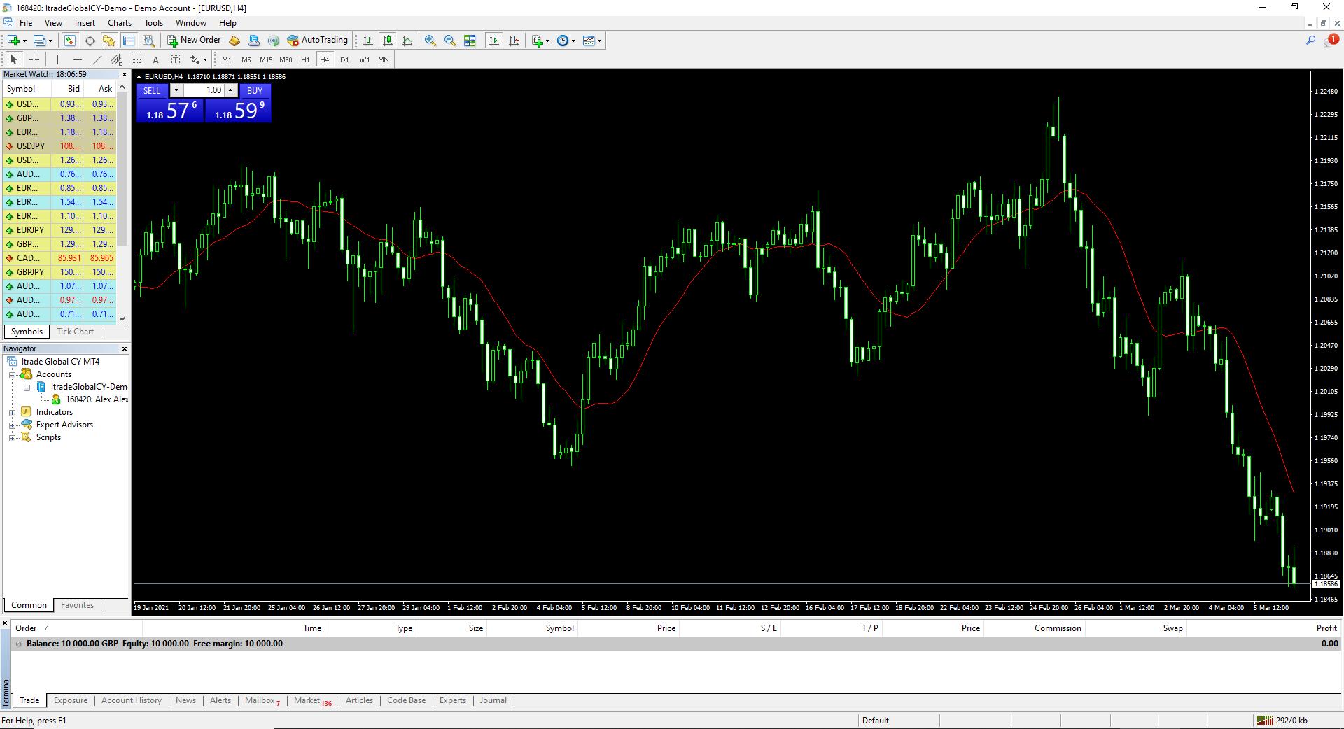 Tradedwell Review Trading Platform