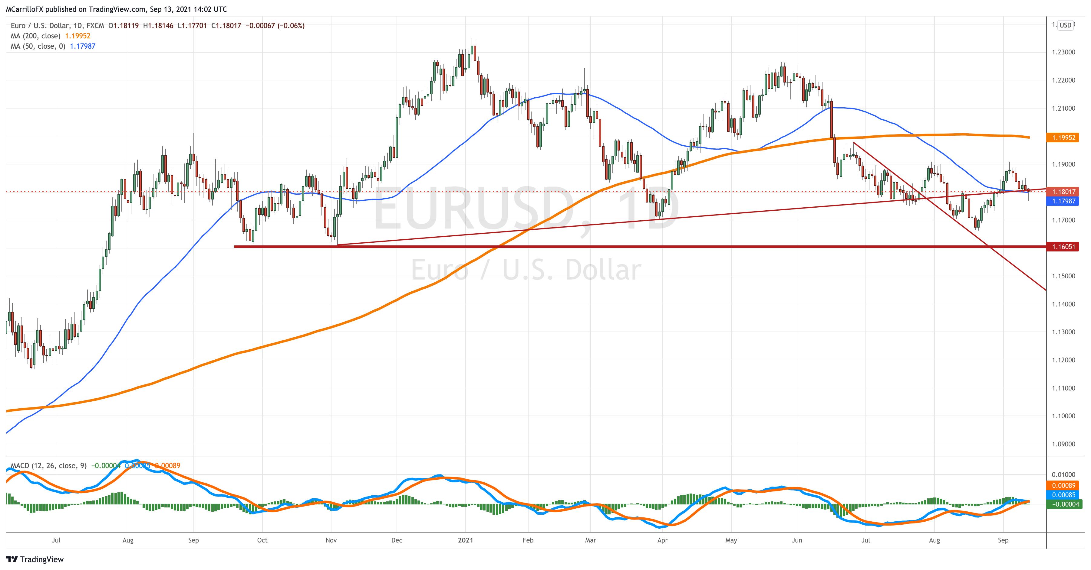 EUR/USD con posible Tendencia Bajista