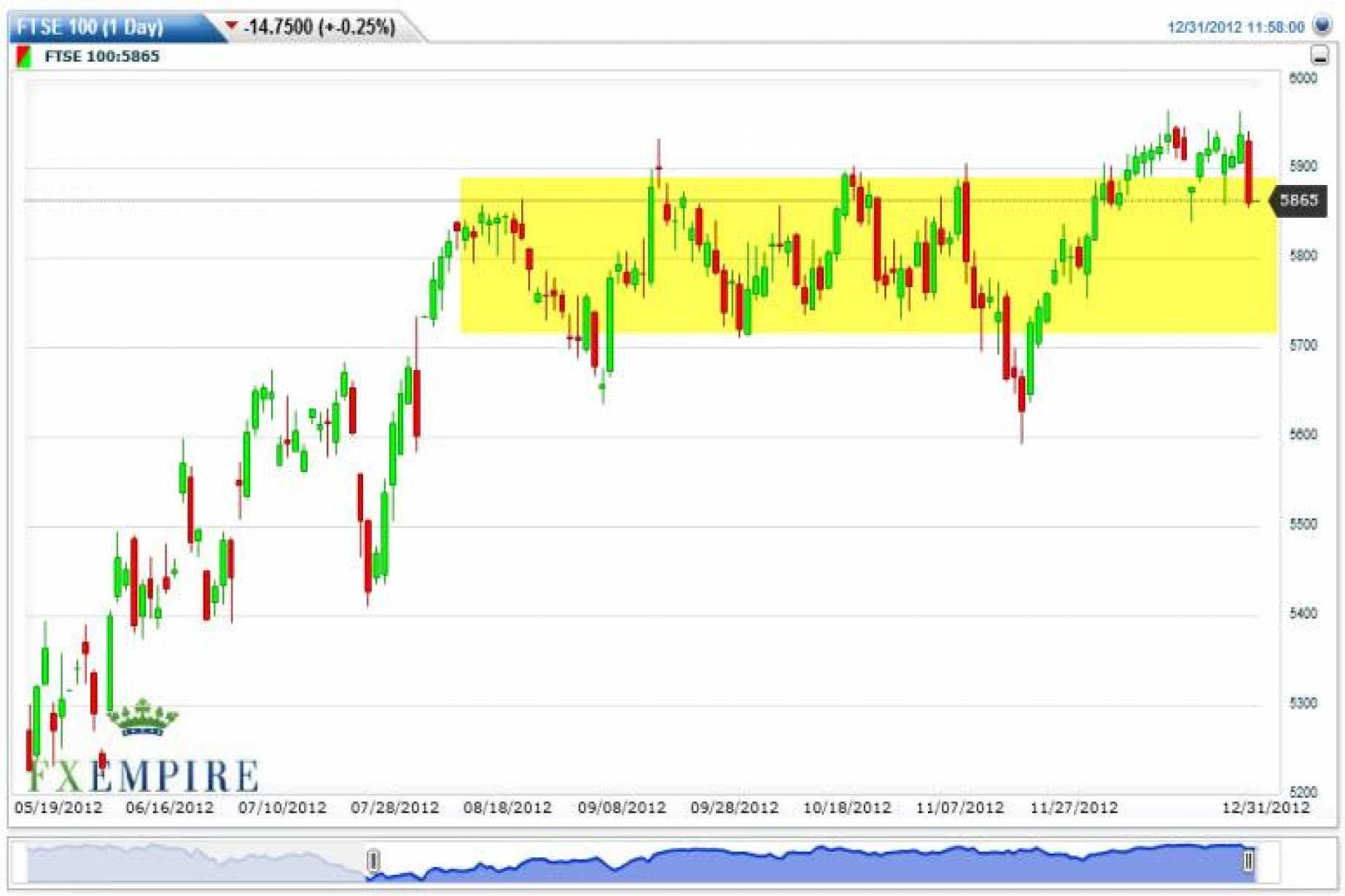 Ftse 100 Futures Forecast January 2 2013 Technical Analysis