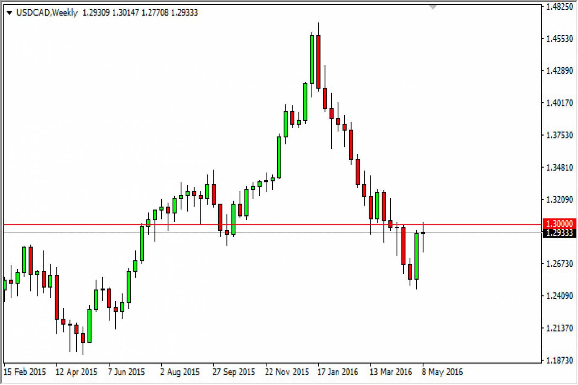 Usd Cad Forecast For The Week Of May 16