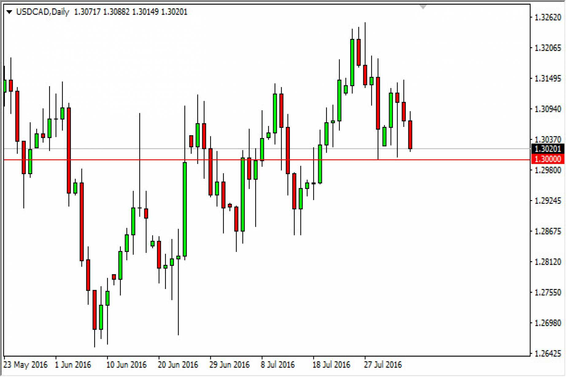 Usd Cad Forecast August 5 2016