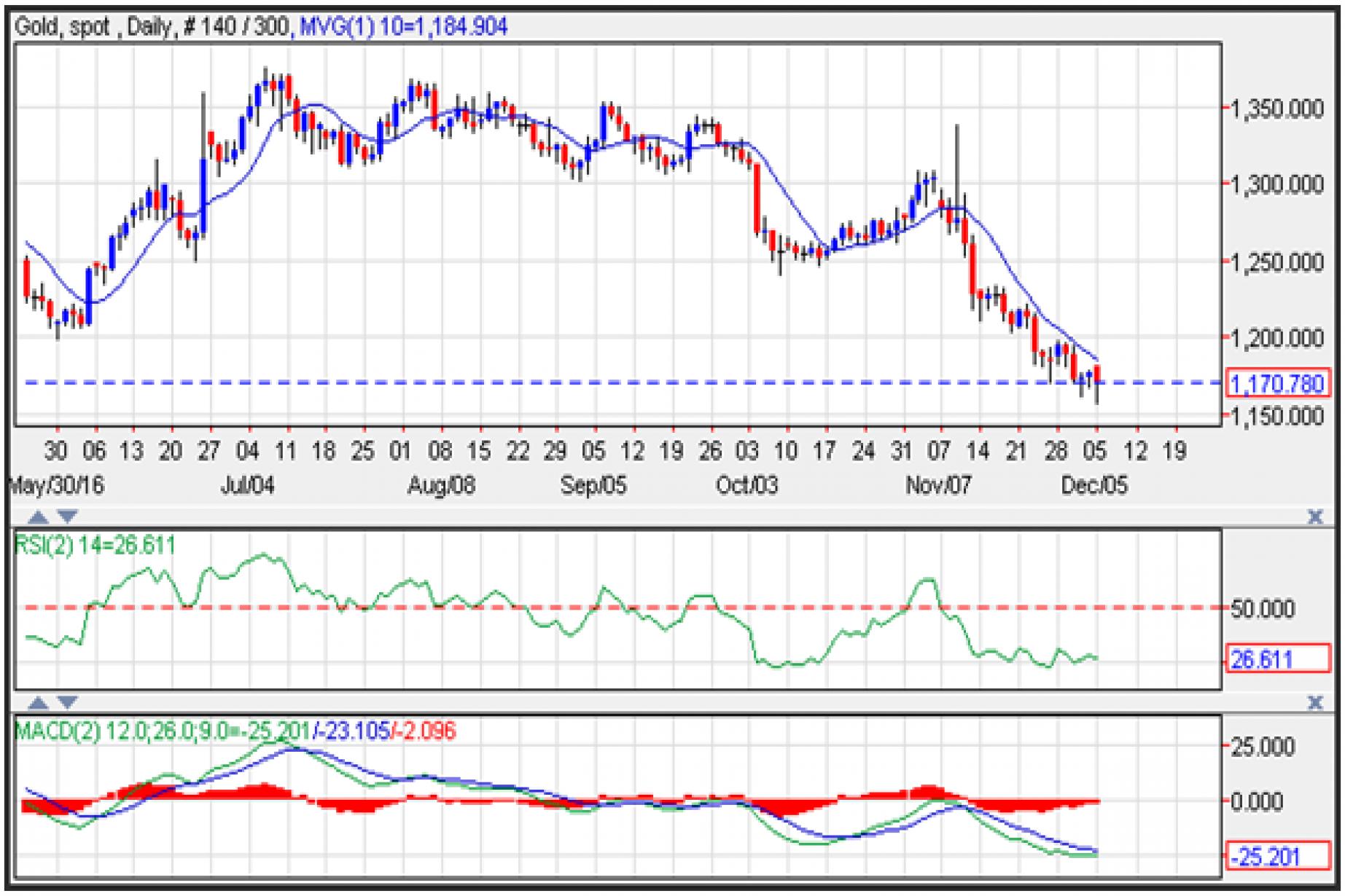Gold Price Prediction For December 6 2016