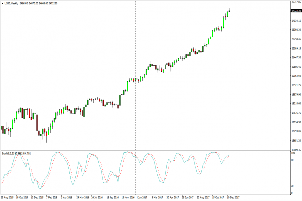 Dow Jones 30 and NASDAQ 100 forecast for the week of December 25, 2017,  Technical Analysis