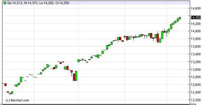 Dow Jones Futures Forecast March 12 2013 Technical Analysis