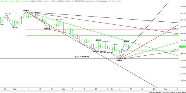 Daily December Comex Gold