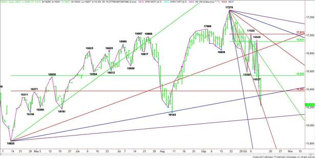 Daily December E-mini Dow Jones Industrial Average