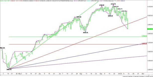 Daily December E-mini NASDAQ-100 Index