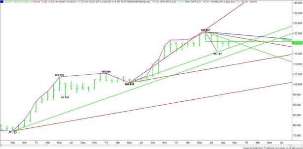 Monthly USD/JPY