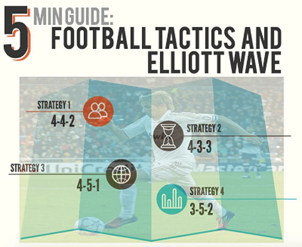 What do Football and Elliott Wave Have in Common?