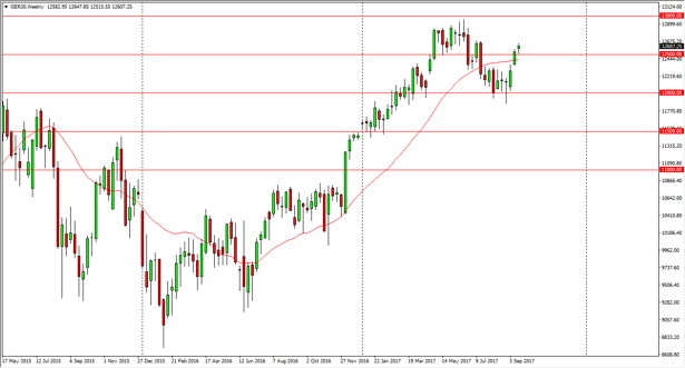 Dax weekly chart, September 25, 2017