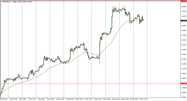 GBP/USD daily chart, September 20, 2017