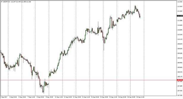 USD/JPY daily chart, September 20, 2017