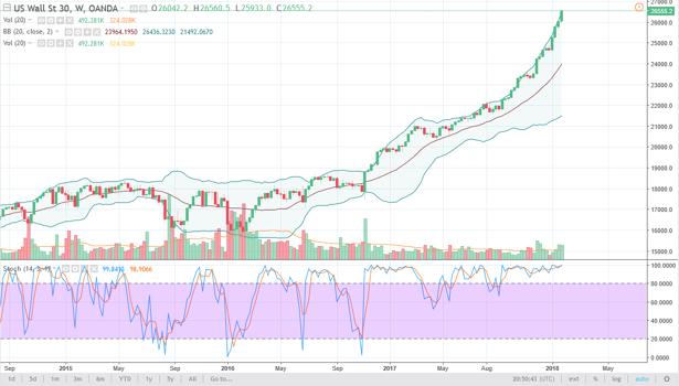 Dow Jones 30 weekly chart, January 29, 2018