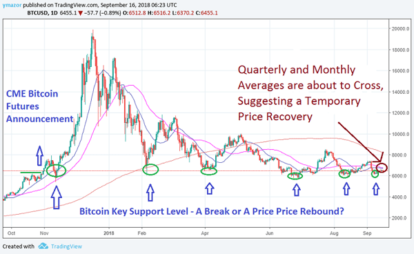 Bitcoin And Xrp Temporary Price Recovery Coming