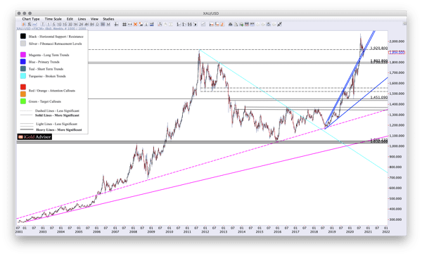 Gold Price Forecast Gold Retesting Breakout