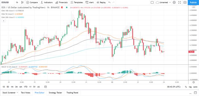 《【EOS币今日行情】2021年3月24日:EOS行情分析》