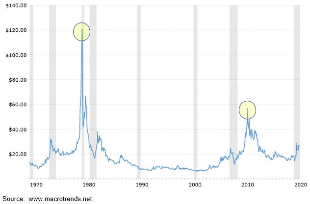 Silver Volatility