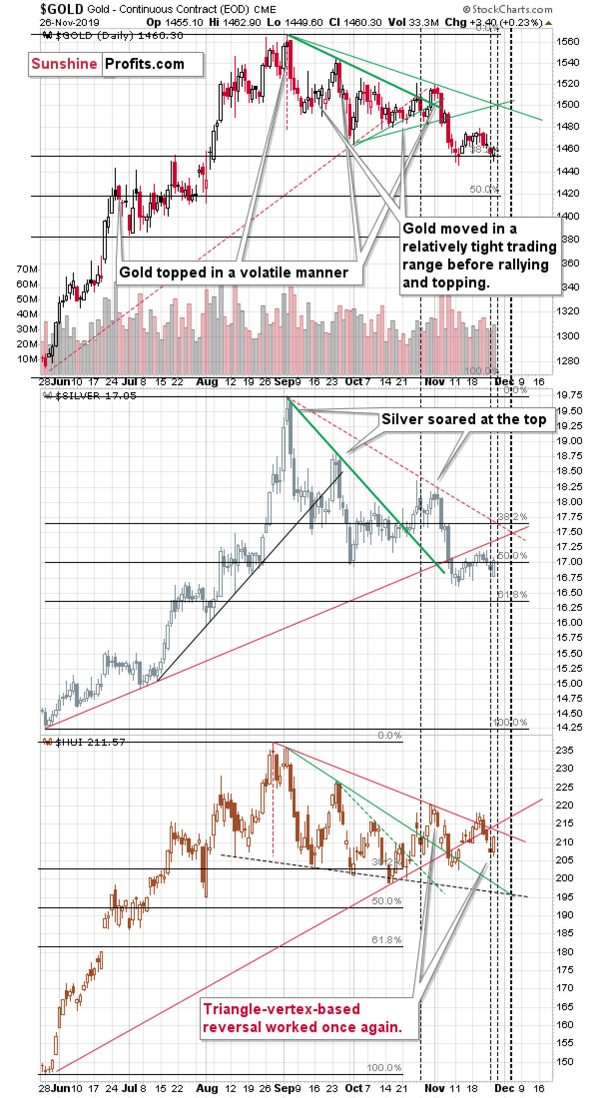 Another Precious Metals Reversal