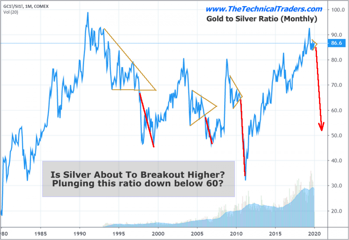 My Trend Ysis For Silver