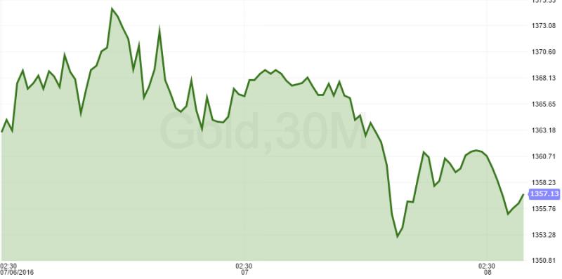 Elliot Wave Patterns Says Buy Gold On Dips