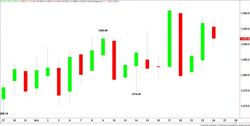 Price of Gold Fundamental Daily Forecast - Weaker Dollar