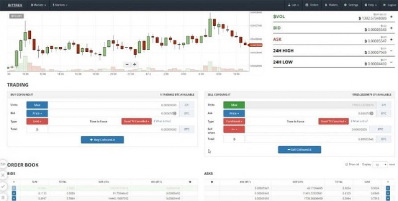 BITTREX Review 2019 - Accepted Countries, Payment Methods