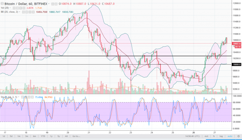 Bitcoin Price Forecast February 28, 2018, Technical Analysis