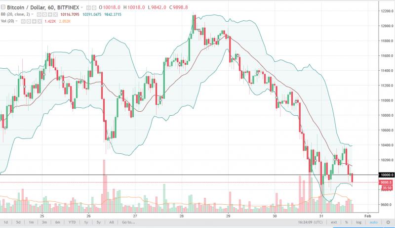 Bitcoin Price Forecast February 1, 2018, Technical Analysis