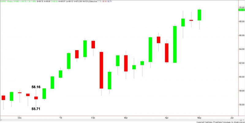 Oil Price Fundamental Weekly Forecast - Specs Betting U S