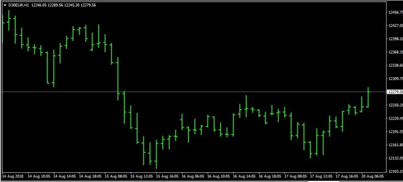 DAX Index Price Forecast - German Market Opens Bullish on