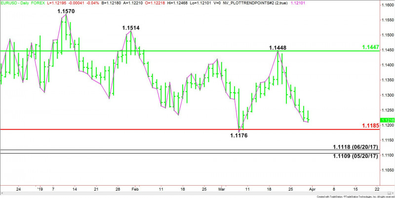 EUR/USD Forex Technical Analysis – Major Fibonacci Level at