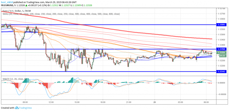 EUR/USD Daily Price Forecast - The Pair Was Seen To Act