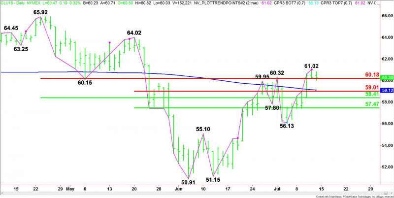 Crude Oil Price Update -Trying to Establish Support on