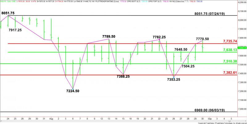 E-mini NASDAQ-100 Index (NQ) Futures Technical Analysis
