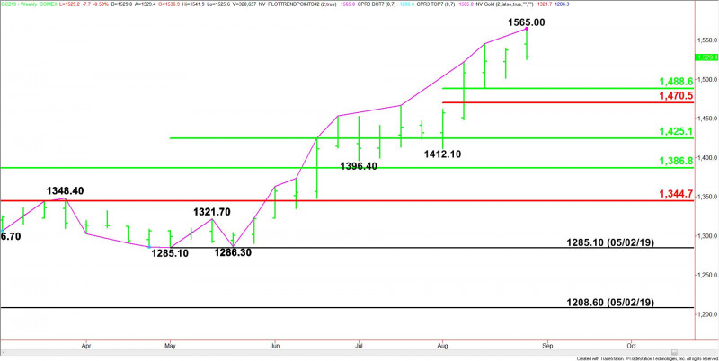 Gold Price Futures (GC) Technical Analysis – Weekly Reversal
