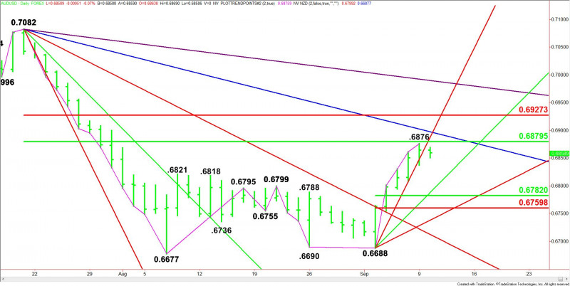AUD/USD Forex Technical Analysis – Short-Sellers Defending