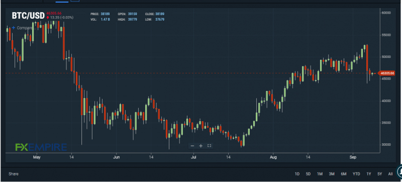 What Basis Does Standard Chartered See Bitcoin Value Hitting $100,000 By Early 2022?